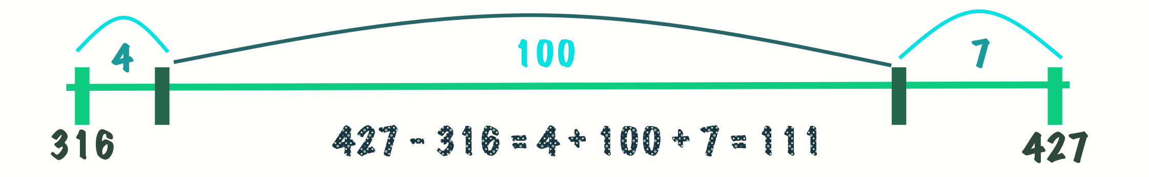 Common Core Math: Everything you need to know