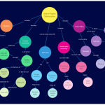 Mind Mapping: How To Enhance Your Learning Ability Using Mind Maps