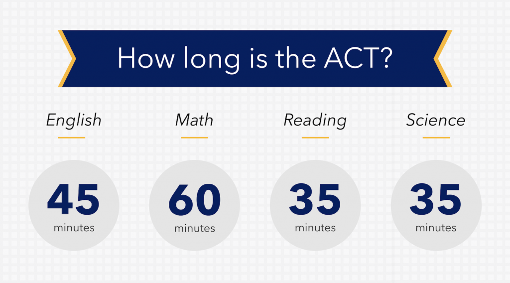 How to get your ACT Test Prep Right: The Complete Guide